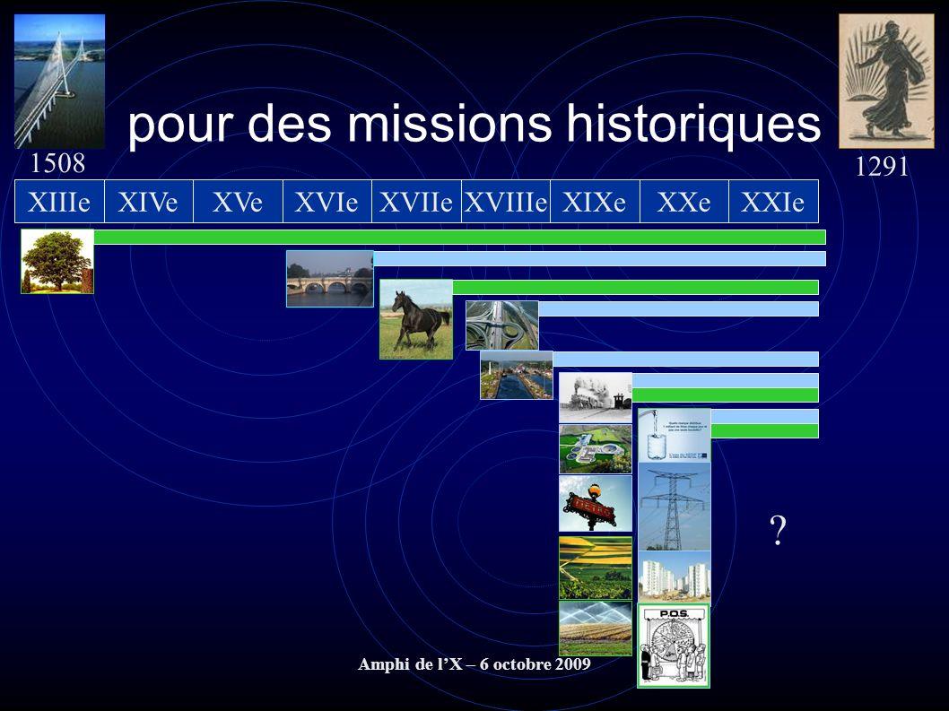 Amphi de lX – 6 octobre 2009 pour des missions historiques XVIIIeXIXeXXeXVIIeXVIeXVeXIVeXIIIeXXIe 1508 1291 ?