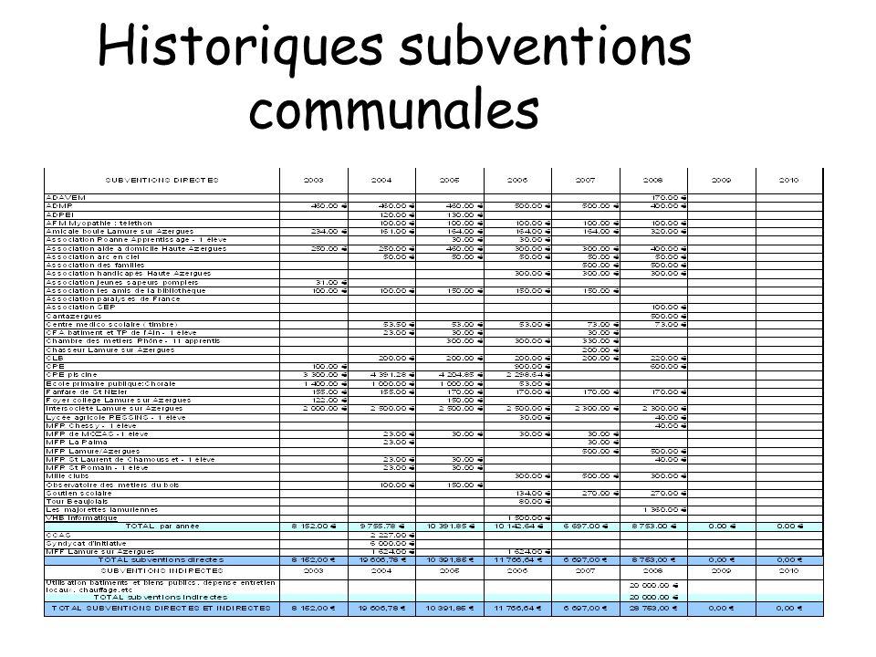 Historiques subventions communales