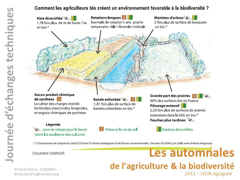 2011 – LYON Agrapole Les automnales de lagriculture & la biodiversité Journée déchanges techniques En Suisse, une étude regroupant toutes les exploitations agricoles du pays montre que les exploitations bio ont en moyenne 22% de leur SAU en « surfaces proches de létat naturel », pour 13% pour les non-bio.