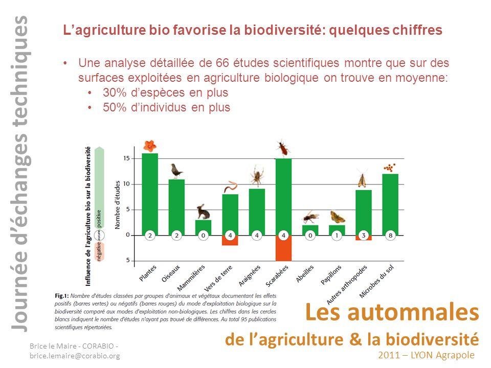2011 – LYON Agrapole Les automnales de lagriculture & la biodiversité Journée déchanges techniques Sur les populations: + 17 % daraignées + 5% doiseaux en plus + 33% de chauves-souris + 60% de Staphylinidés (syrphes) + 40% de champignons mycorhiziens 2 fois plus de carabidés (carabes) + 50% de vers de terre Sur le nombre despèces: + 25% despèces de vers de terre +15% despèces de carabidés +20 à +400% despèces de plantes Alouette des champs (espèce typique des zones cultivées ouvertes), vanneau huppé, perdrix grise, tarier des prés atteignent des densités plus élevées sur les exploitations bio.