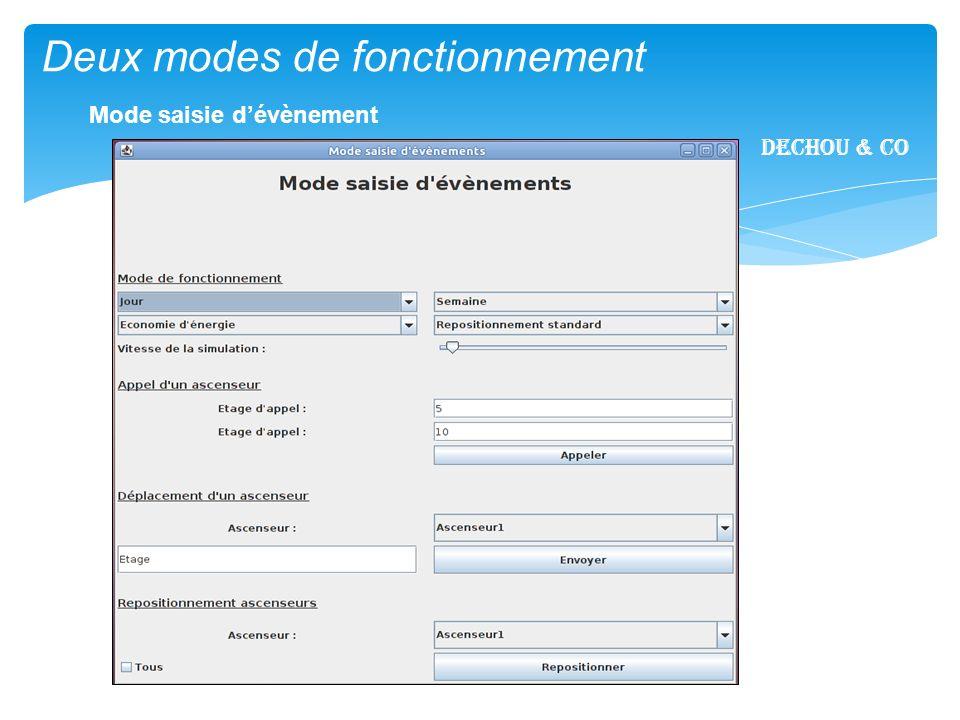 1/17 Un module de statistiques Dechou & CO Le module statistiques affiche les performances des ascenseurs.