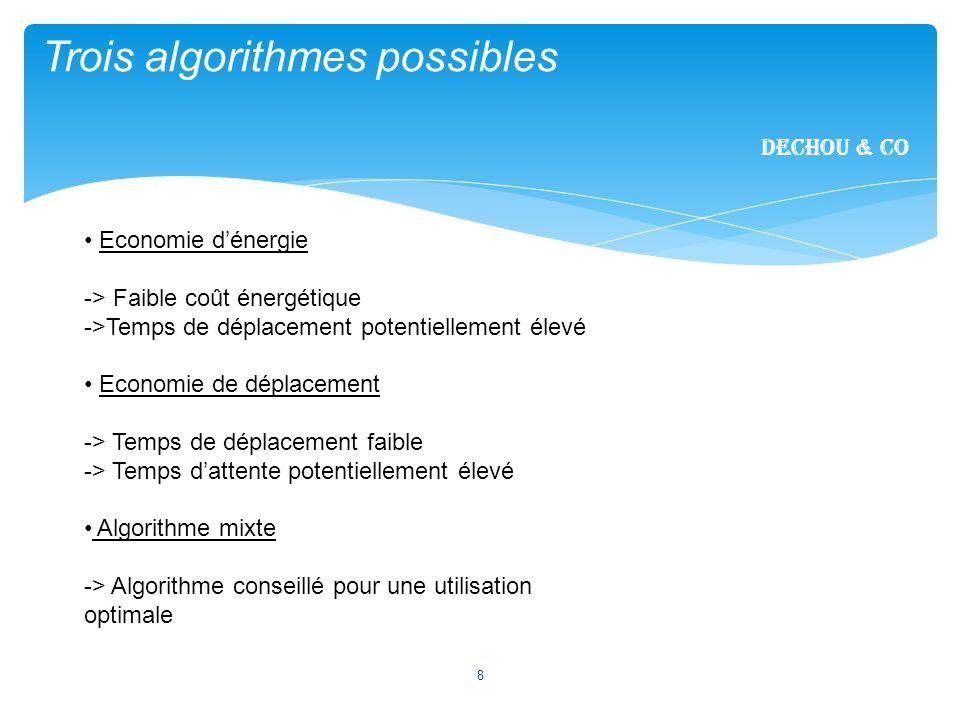 8 Trois algorithmes possibles Dechou & CO Economie dénergie -> Faible coût énergétique ->Temps de déplacement potentiellement élevé Economie de déplac