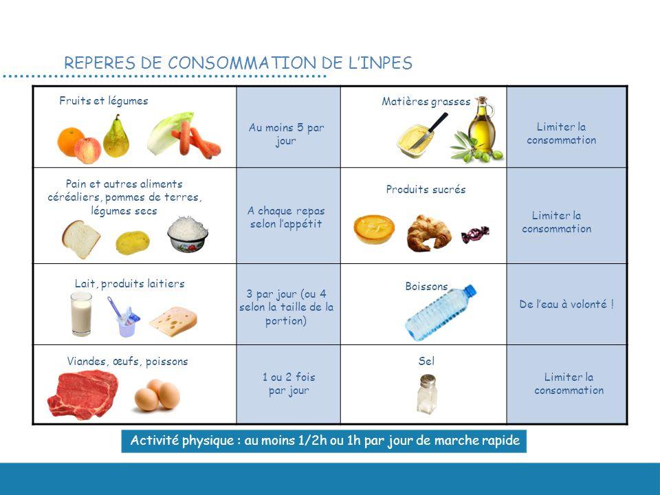 REPERES DE CONSOMMATION DE LINPES Fruits et légumes Pain et autres aliments céréaliers, pommes de terres, légumes secs Lait, produits laitiers Viandes