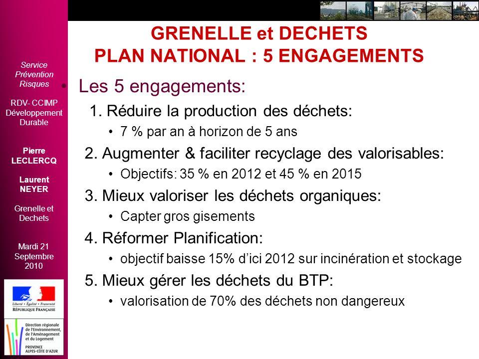 Service Prévention Risques RDV- CCIMP Développement Durable Pierre LECLERCQ Laurent NEYER Grenelle et Dechets Mardi 21 Septembre 2010 GRENELLE et DECHETS Loi Grenelle II - art 186 à 209 - 1/2 Diminution Qtés.
