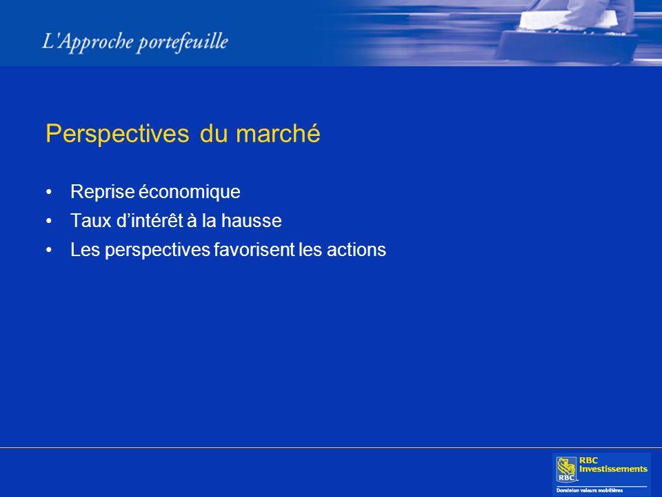 Perspectives du marché Reprise économique Taux dintérêt à la hausse Les perspectives favorisent les actions
