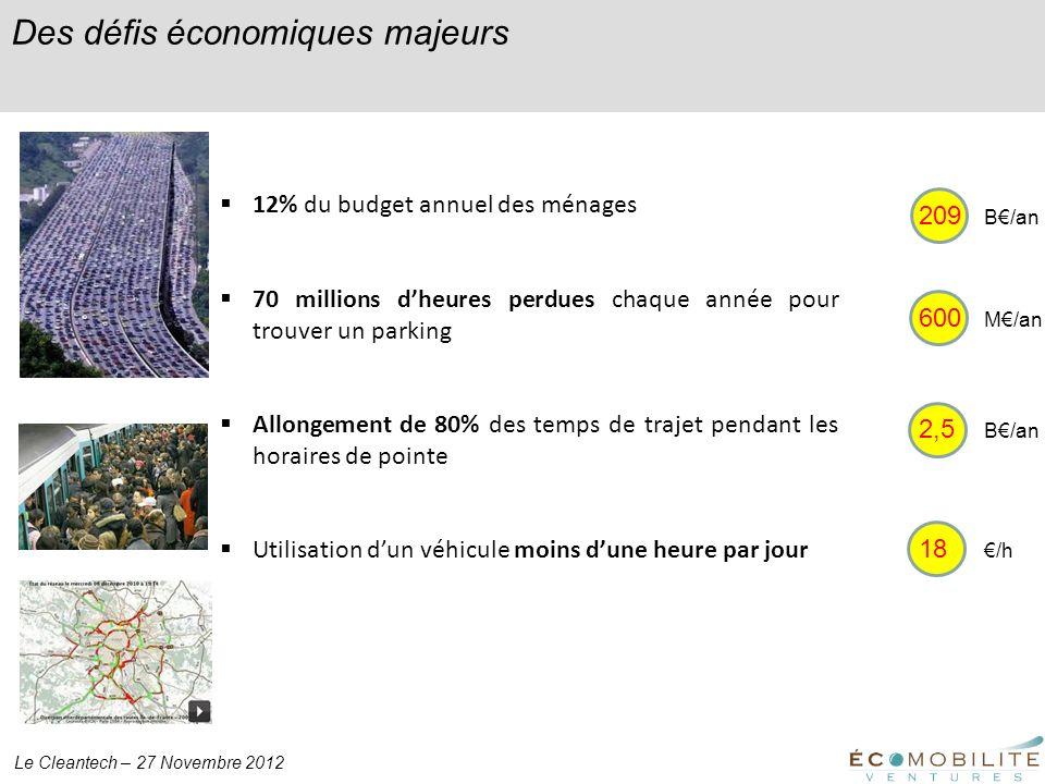 Le Cleantech – 27 Novembre 2012 Des défis économiques majeurs 12% du budget annuel des ménages 70 millions dheures perdues chaque année pour trouver u