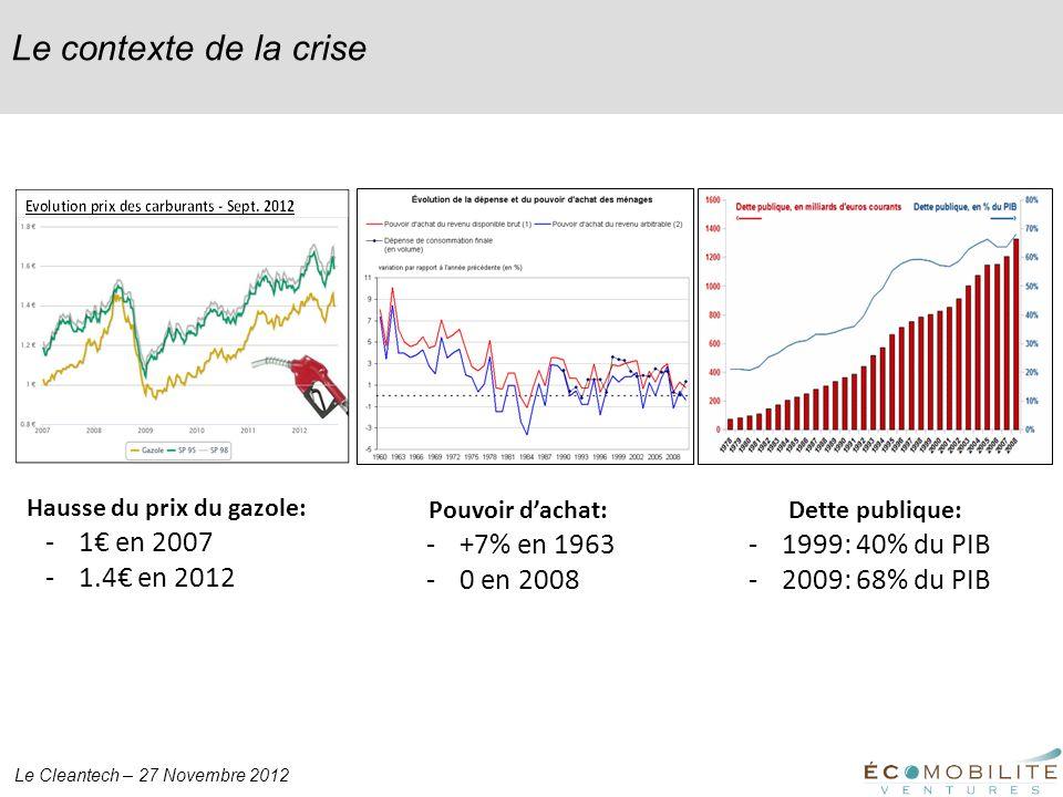 Le Cleantech – 27 Novembre 2012 Le contexte de la crise Hausse du prix du gazole: -1 en 2007 -1.4 en 2012 Pouvoir dachat: -+7% en 1963 -0 en 2008 Dett