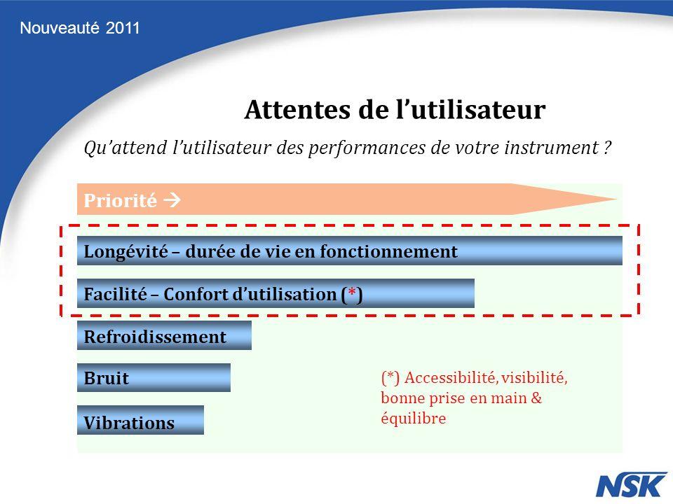 Nouveauté 2011 Quattend lutilisateur des performances de votre instrument ? Longévité – durée de vie en fonctionnement Facilité – Confort dutilisation