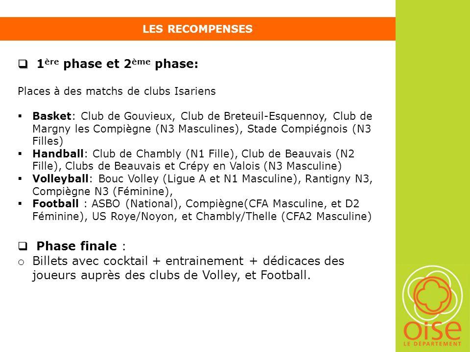 LES RECOMPENSES 1 ère phase et 2 ème phase: Places à des matchs de clubs Isariens Basket: Club de Gouvieux, Club de Breteuil-Esquennoy, Club de Margny les Compiègne (N3 Masculines), Stade Compiégnois (N3 Filles) Handball: Club de Chambly (N1 Fille), Club de Beauvais (N2 Fille), Clubs de Beauvais et Crépy en Valois (N3 Masculine) Volleyball: Bouc Volley (Ligue A et N1 Masculine), Rantigny N3, Compiègne N3 (Féminine), Football : ASBO (National), Compiègne(CFA Masculine, et D2 Féminine), US Roye/Noyon, et Chambly/Thelle (CFA2 Masculine) Phase finale : o o Billets avec cocktail + entrainement + dédicaces des joueurs auprès des clubs de Volley, et Football.