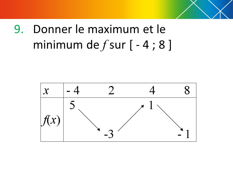 9.Donner le maximum et le minimum de f sur [ - 4 ; 8 ]
