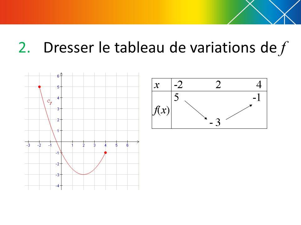 2.Dresser le tableau de variations de f