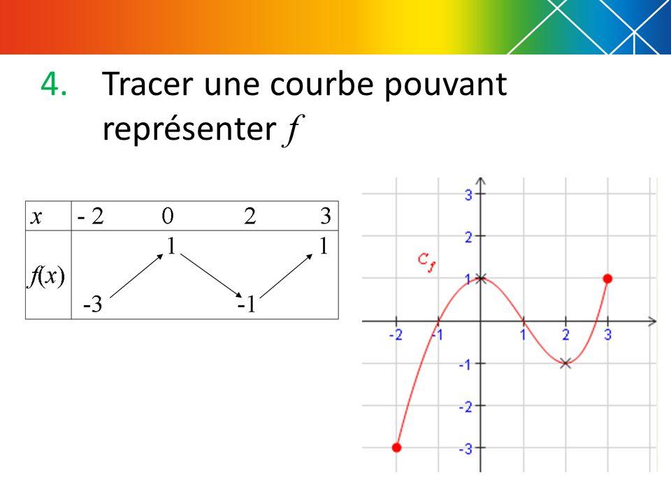 4.Tracer une courbe pouvant représenter f