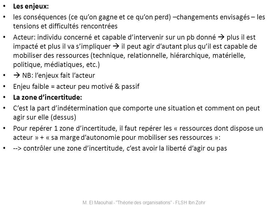 Exemple de Crozier du « monopole industriel » M.