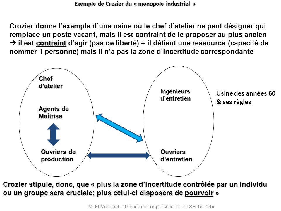 Exemple de Crozier du « monopole industriel » M. El Maouhal -
