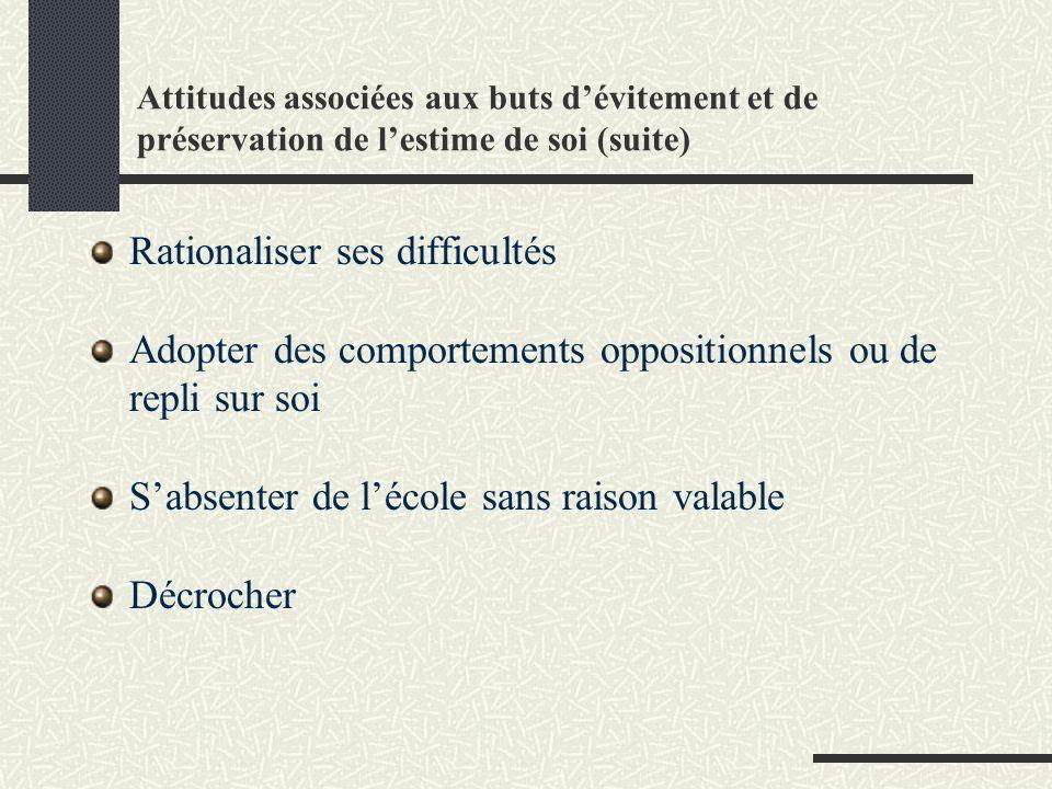 Attitudes associées aux buts dévitement et de préservation de lestime de soi (suite) Rationaliser ses difficultés Adopter des comportements opposition