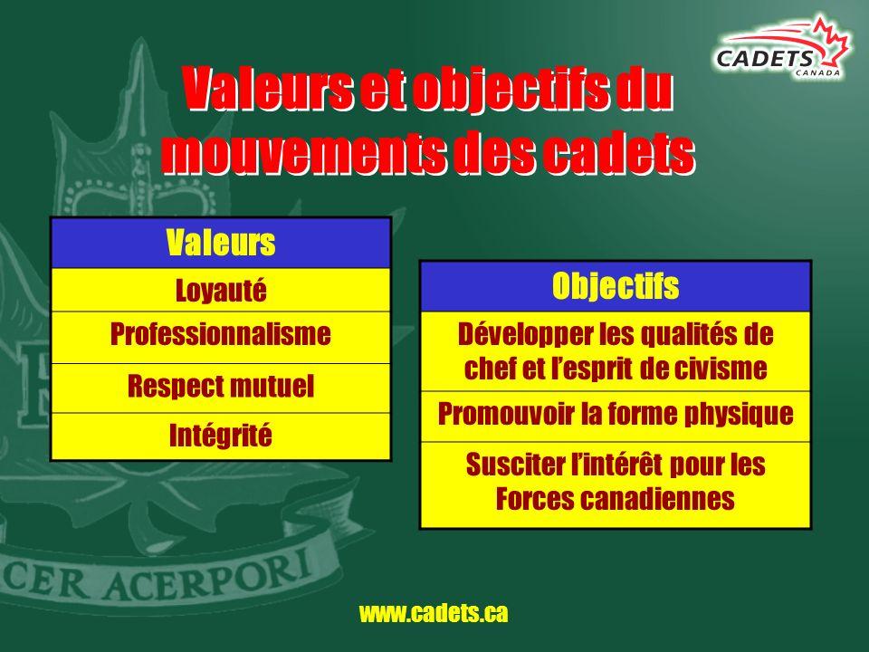 www.cadets.ca Valeurs et objectifs du mouvements des cadets Valeurs Loyauté Professionnalisme Respect mutuel Intégrité Objectifs Développer les qualit
