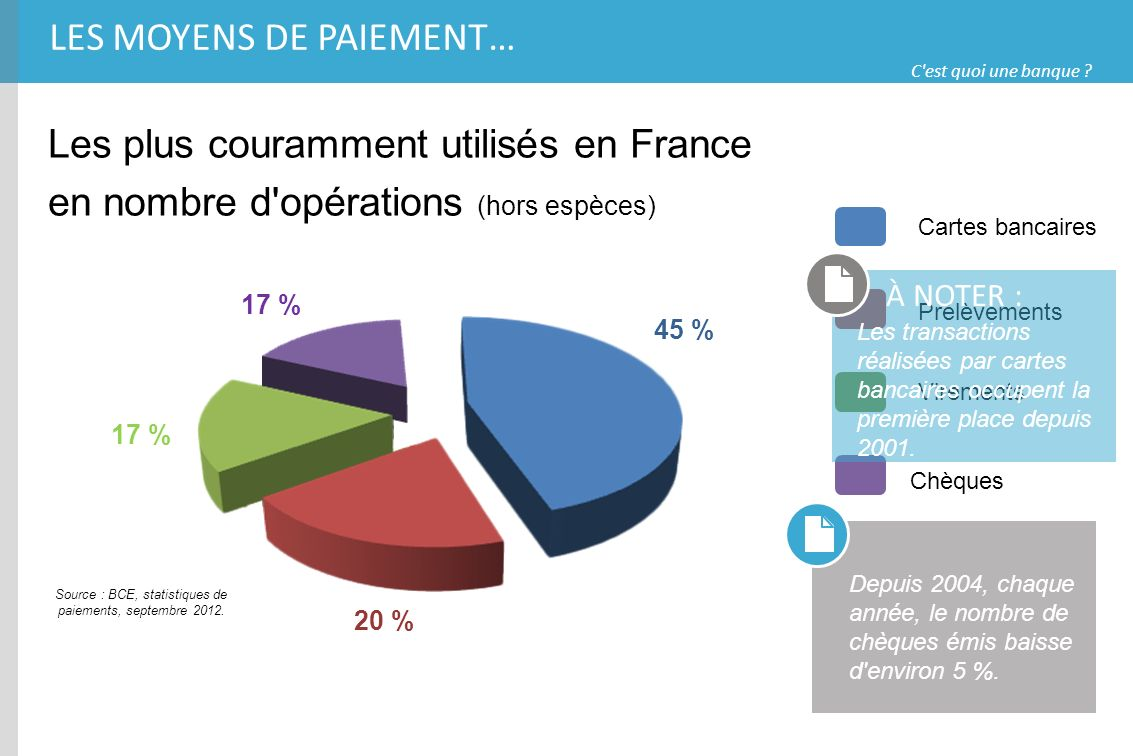 C'est quoi une banque ? LES MOYENS DE PAIEMENT… Les plus couramment utilisés en France en nombre d'opérations (hors espèces) Cartes bancaires Chèques