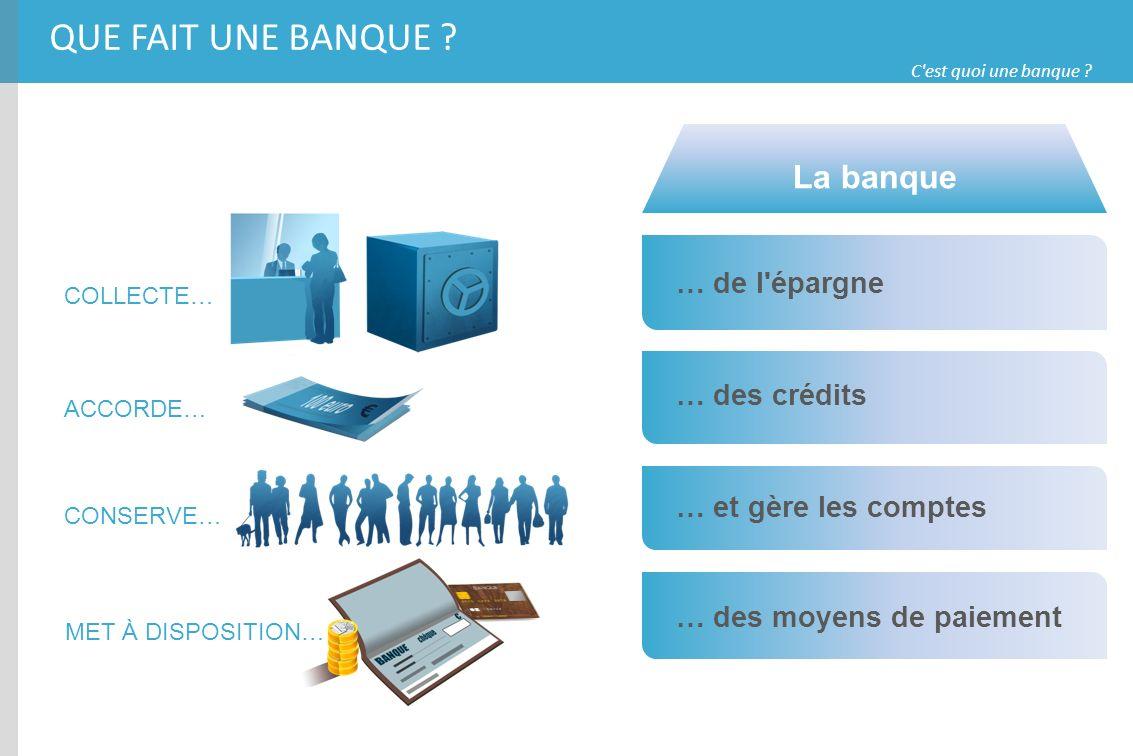 C'est quoi une banque ? COLLECTE… ACCORDE… CONSERVE… MET À DISPOSITION… … de l'épargne … des crédits … et gère les comptes … des moyens de paiement La