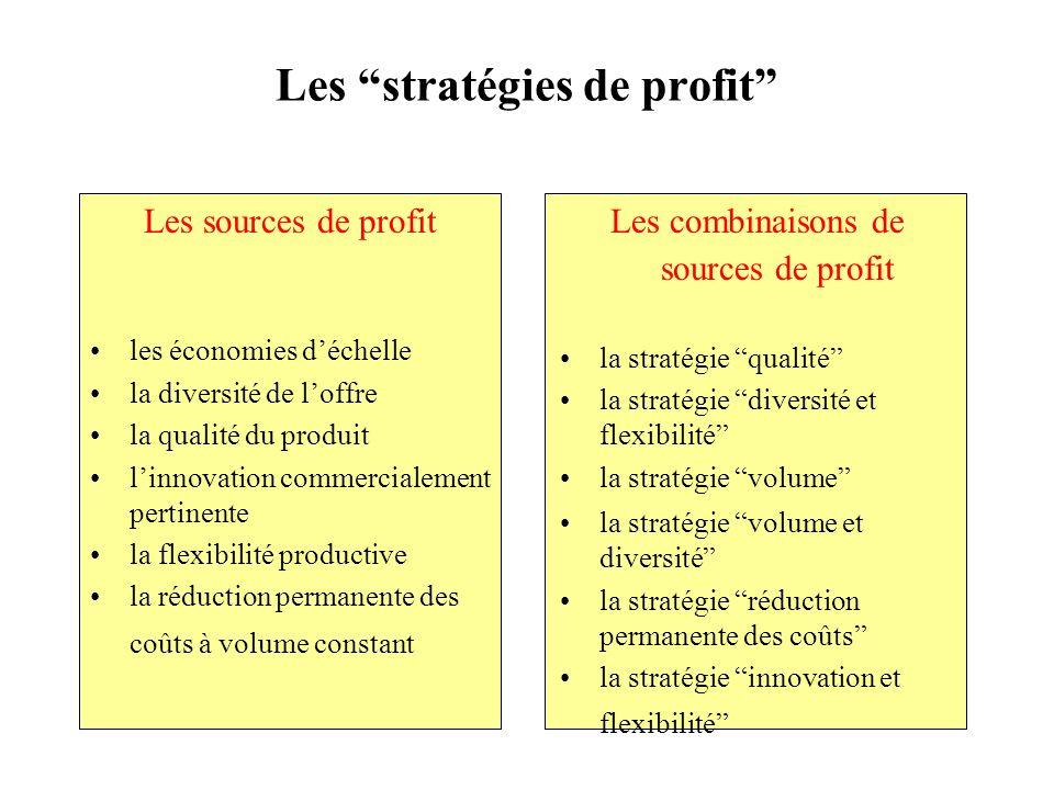 Les stratégies de profit Les sources de profit les économies déchelle la diversité de loffre la qualité du produit linnovation commercialement pertine