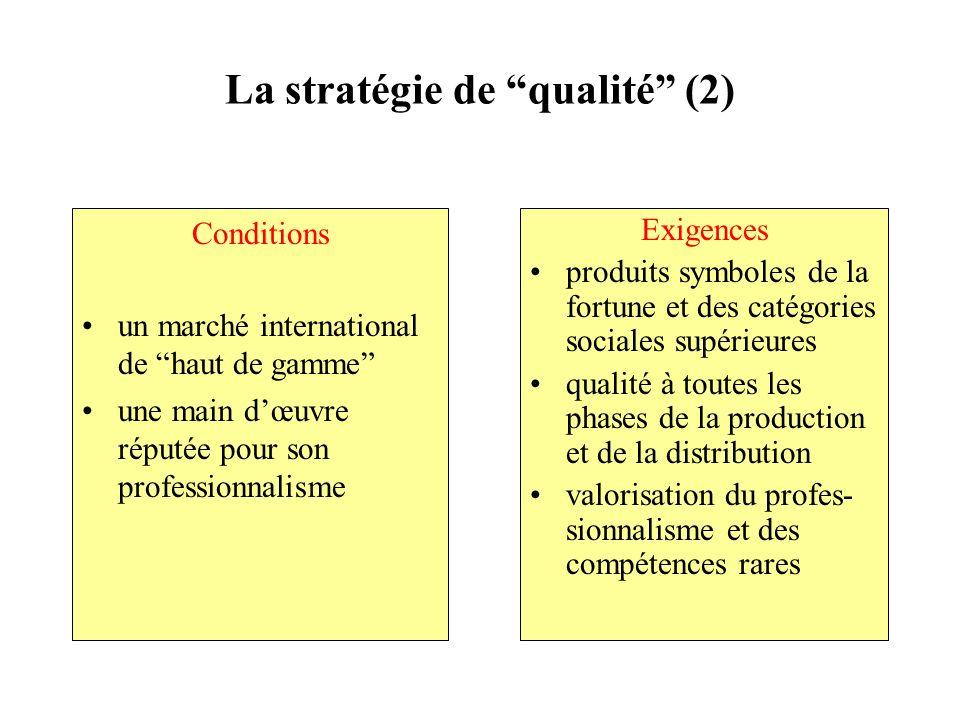 La stratégie de qualité (2) Conditions un marché international de haut de gamme une main dœuvre réputée pour son professionnalisme Exigences produits