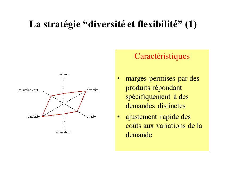La stratégie diversité et flexibilité (1) Caractéristiques marges permises par des produits répondant spécifiquement à des demandes distinctes ajustem