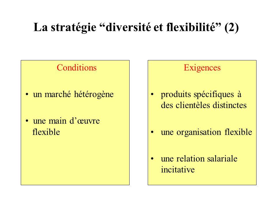 La stratégie diversité et flexibilité (2) Conditions un marché hétérogène une main dœuvre flexible Exigences produits spécifiques à des clientèles dis