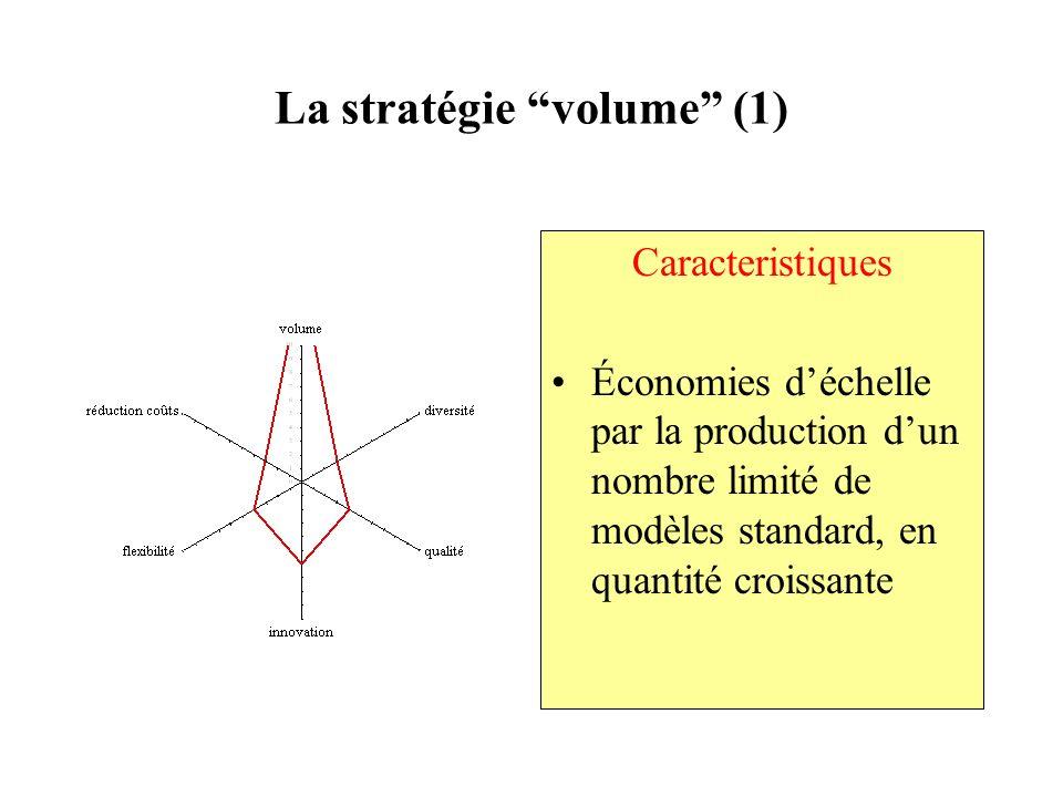 La stratégie volume (1) Caracteristiques Économies déchelle par la production dun nombre limité de modèles standard, en quantité croissante