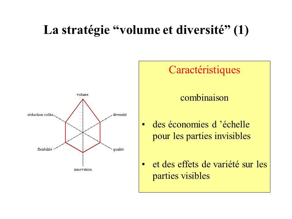 La stratégie volume et diversité (1) Caractéristiques combinaison des économies d échelle pour les parties invisibles et des effets de variété sur les