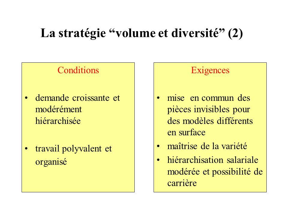 La stratégie volume et diversité (2) Conditions demande croissante et modérément hiérarchisée travail polyvalent et organisé Exigences mise en commun