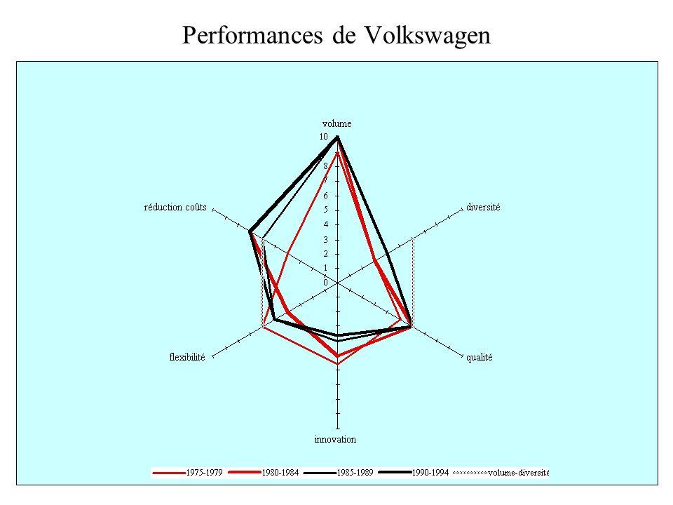 Performances de Volkswagen