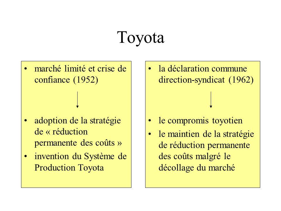 Toyota marché limité et crise de confiance (1952) adoption de la stratégie de « réduction permanente des coûts » invention du Système de Production To