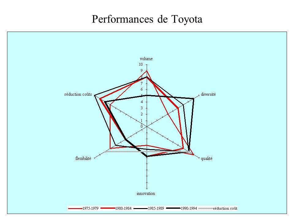 Performances de Toyota
