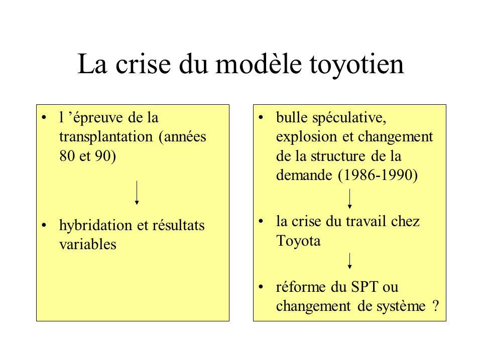 La crise du modèle toyotien l épreuve de la transplantation (années 80 et 90) hybridation et résultats variables bulle spéculative, explosion et chang