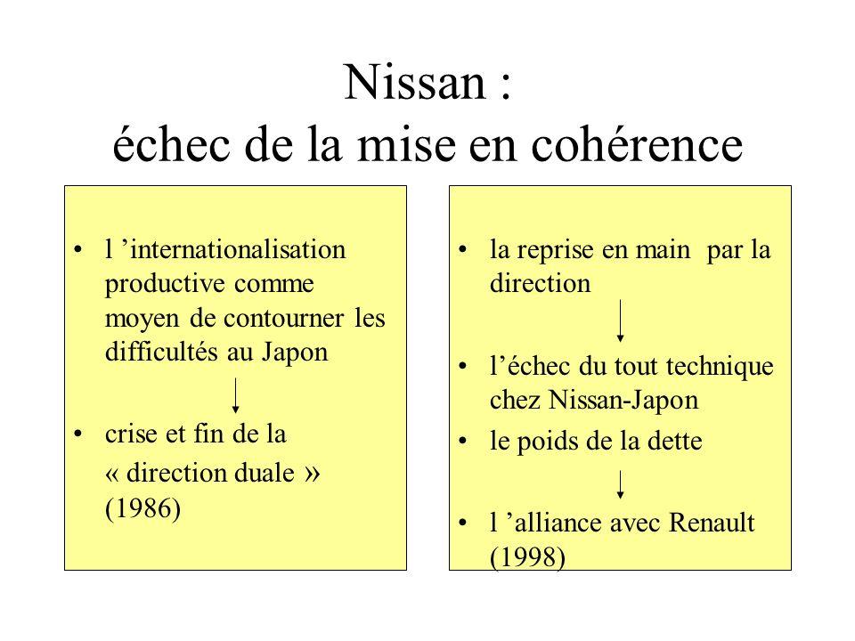 Nissan : échec de la mise en cohérence l internationalisation productive comme moyen de contourner les difficultés au Japon crise et fin de la « direc