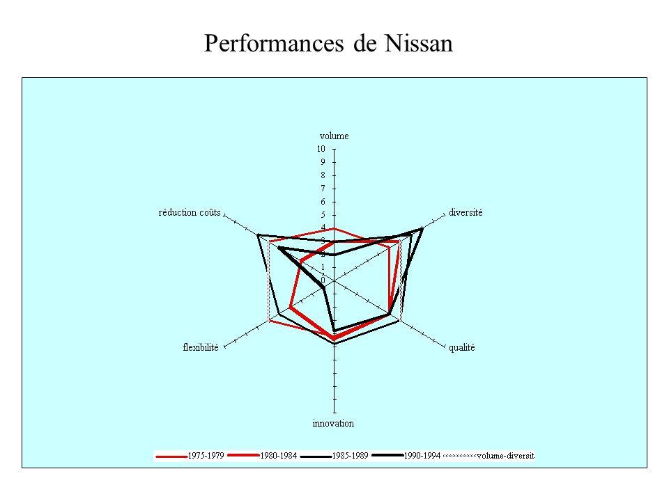 Performances de Nissan