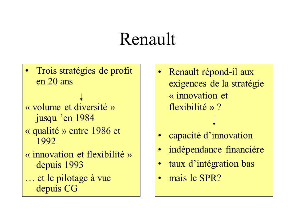Renault Trois stratégies de profit en 20 ans « volume et diversité » jusqu en 1984 « qualité » entre 1986 et 1992 « innovation et flexibilité » depuis