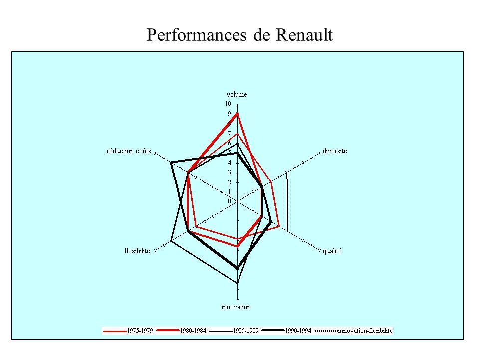 Performances de Renault