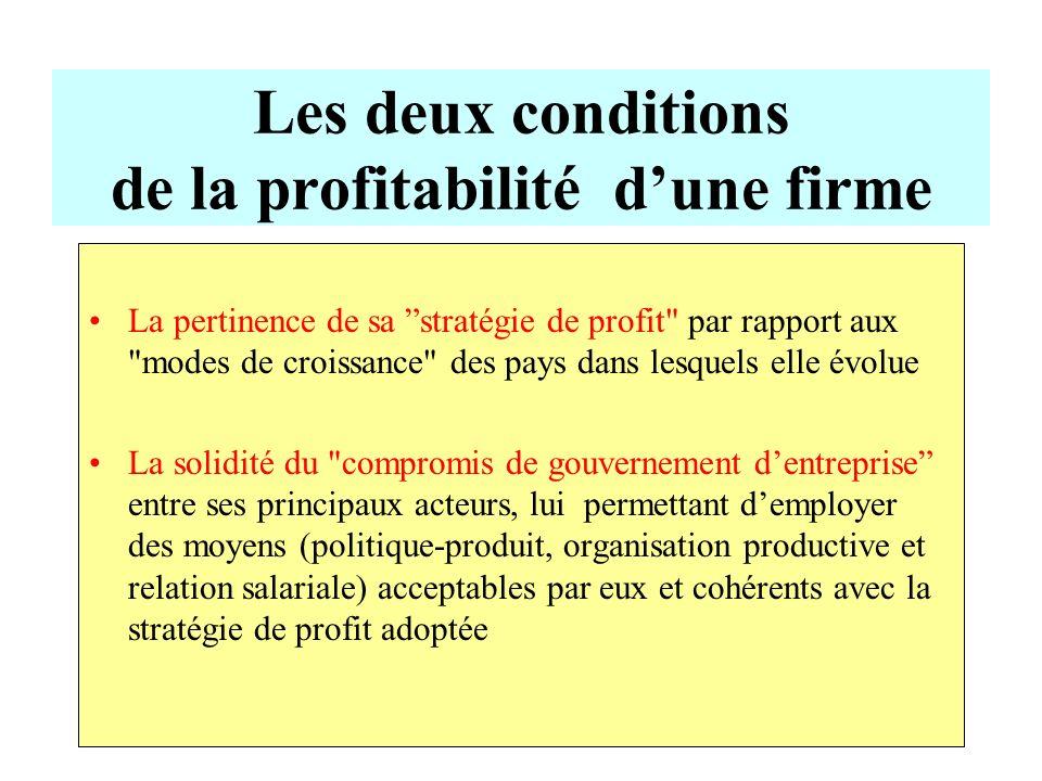Les deux conditions de la profitabilité dune firme La pertinence de sa stratégie de profit
