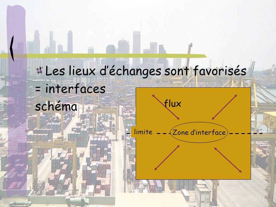 Les lieux déchanges sont favorisés = interfaces schéma Zone dinterface flux limite