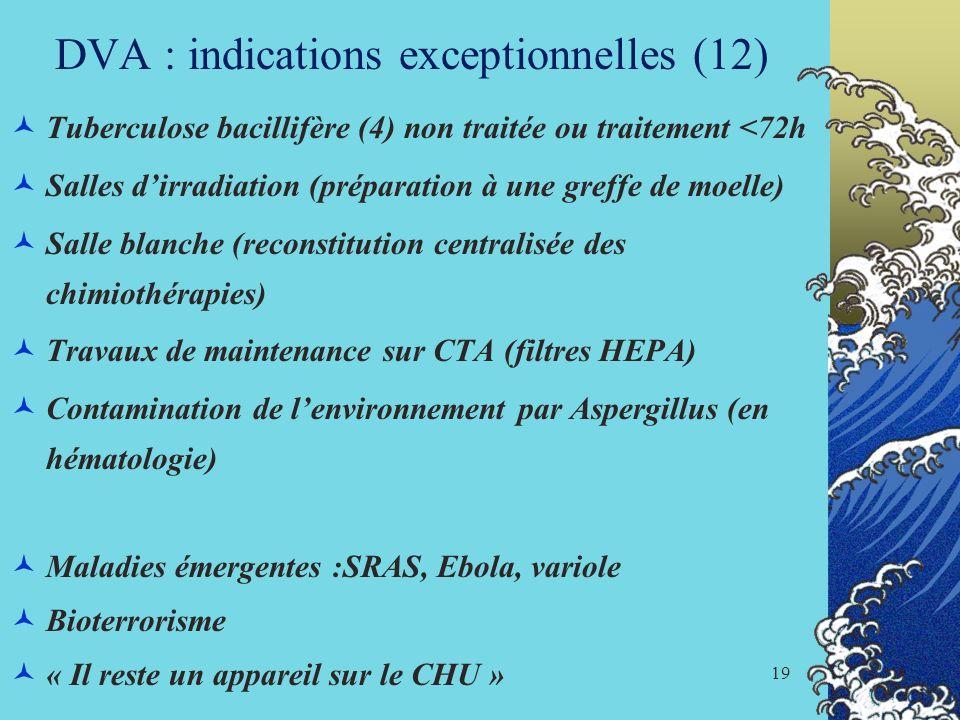 19 DVA : indications exceptionnelles (12) Tuberculose bacillifère (4) non traitée ou traitement <72h Salles dirradiation (préparation à une greffe de