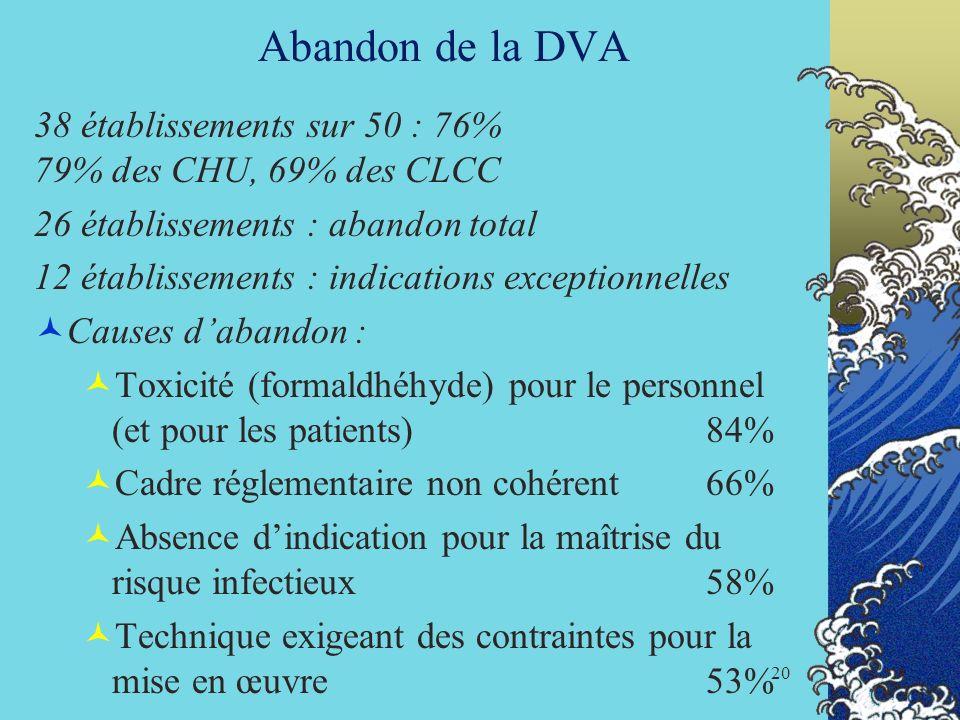 20 Abandon de la DVA 38 établissements sur 50 : 76% 79% des CHU, 69% des CLCC 26 établissements : abandon total 12 établissements : indications except