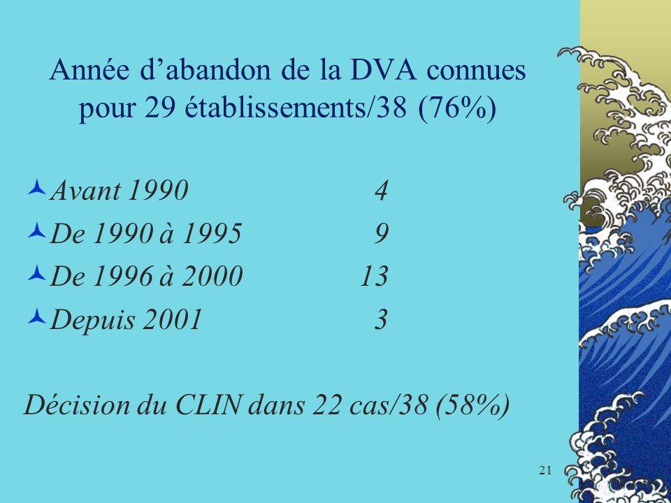 21 Année dabandon de la DVA connues pour 29 établissements/38 (76%) Avant 1990 4 De 1990 à 1995 9 De 1996 à 200013 Depuis 2001 3 Décision du CLIN dans