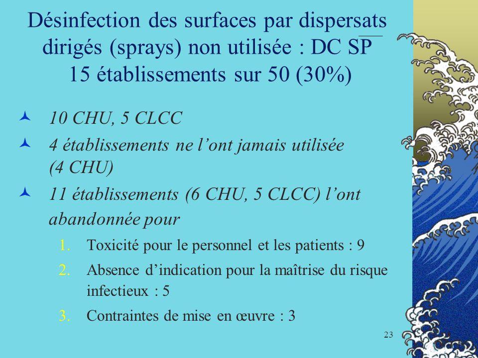 23 Désinfection des surfaces par dispersats dirigés (sprays) non utilisée : DC SP 15 établissements sur 50 (30%) 10 CHU, 5 CLCC 4 établissements ne lo