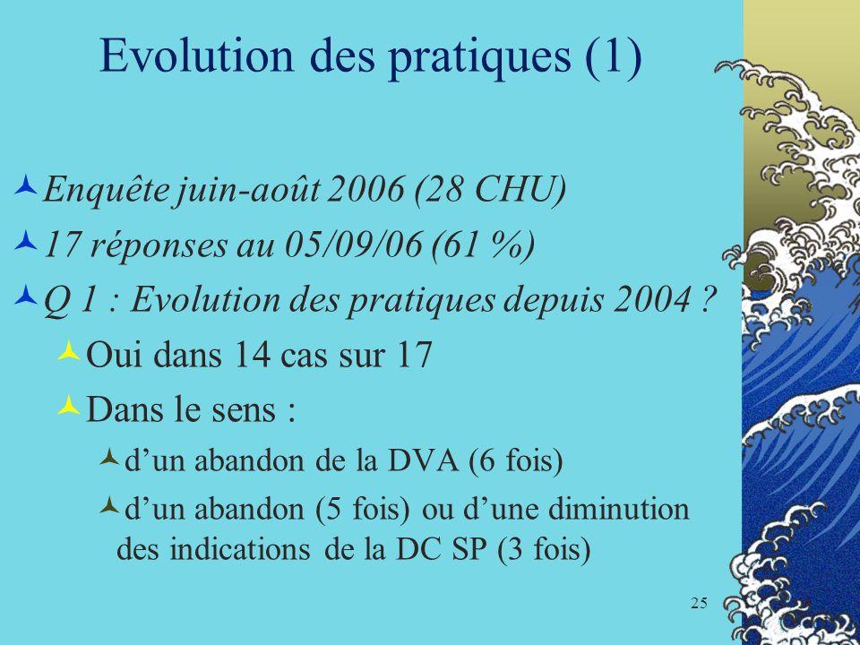 25 Evolution des pratiques (1) Enquête juin-août 2006 (28 CHU) 17 réponses au 05/09/06 (61 %) Q 1 : Evolution des pratiques depuis 2004 ? Oui dans 14