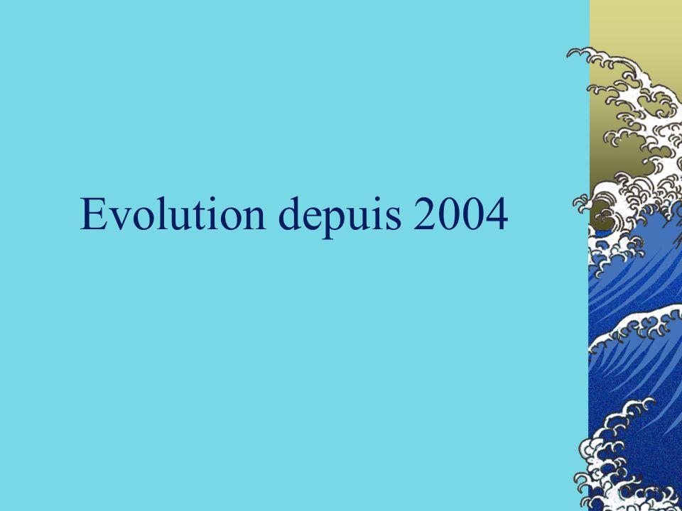 Evolution depuis 2004