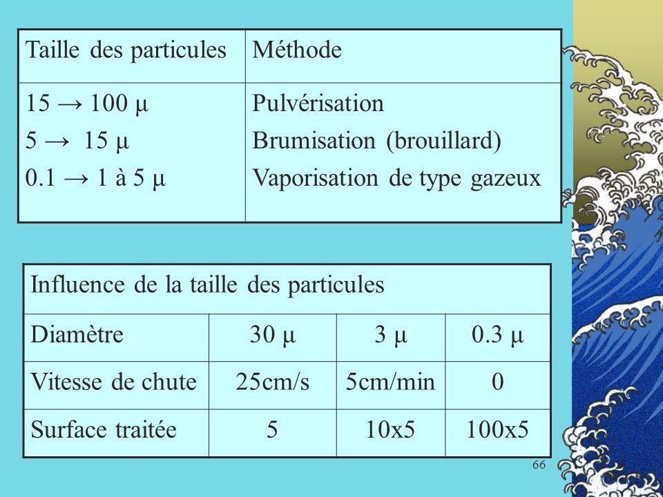 66 Taille des particulesMéthode 15 100 μ 5 15 μ 0.1 1 à 5 μ Pulvérisation Brumisation (brouillard) Vaporisation de type gazeux Influence de la taille