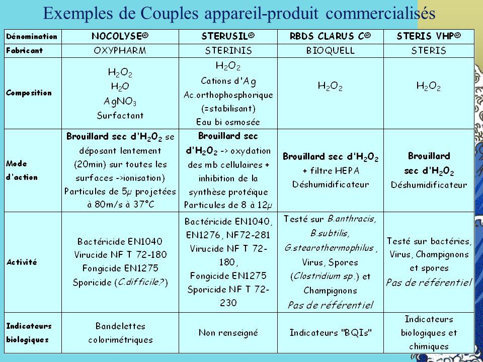 71 Exemples de Couples appareil-produit commercialisés
