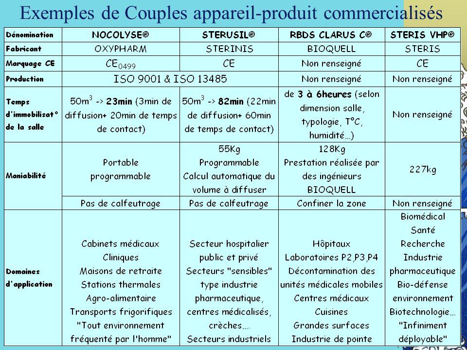 72 Exemples de Couples appareil-produit commercialisés