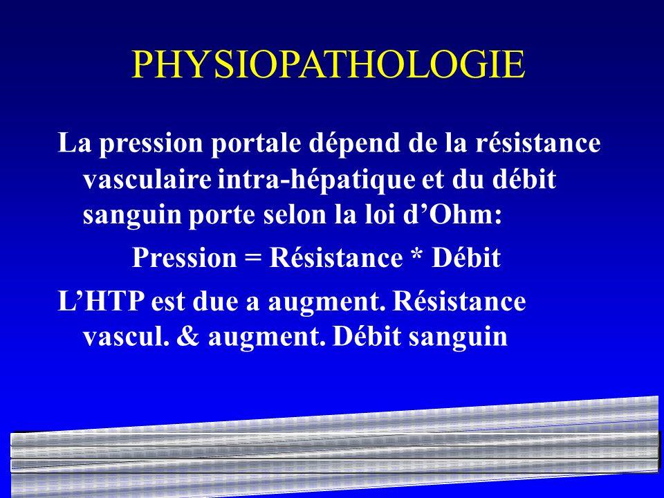 PHYSIOPATHOLOGIE La pression portale dépend de la résistance vasculaire intra-hépatique et du débit sanguin porte selon la loi dOhm: Pression = Résist
