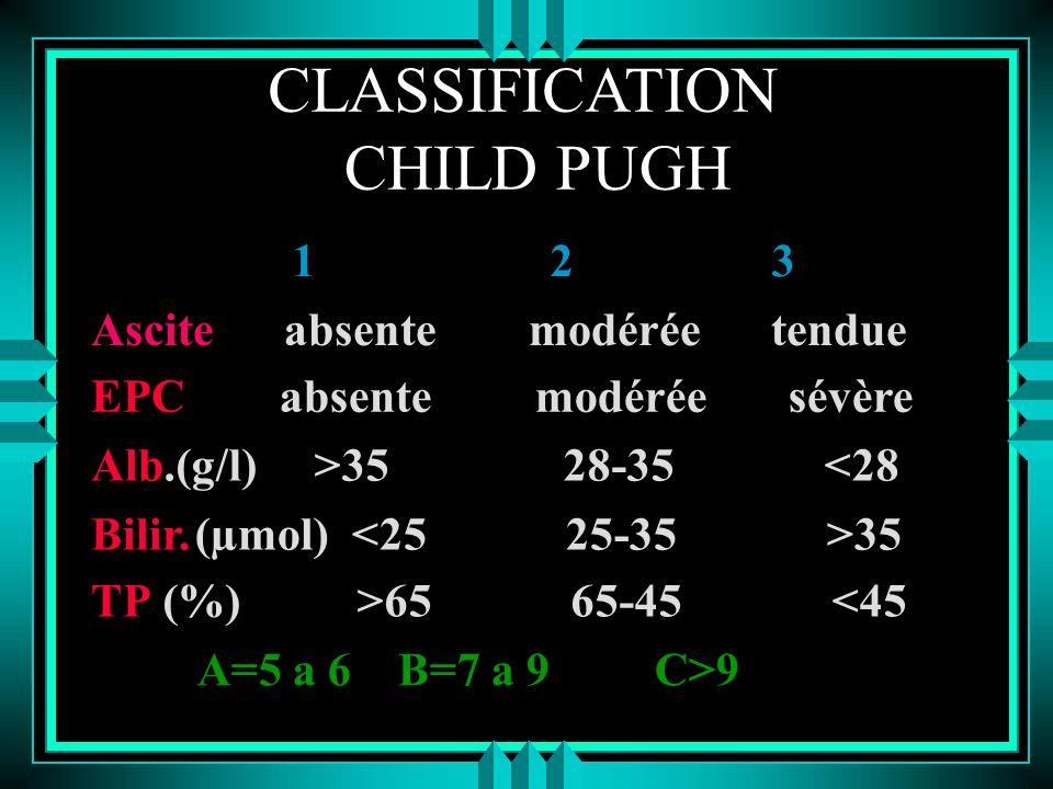 CLASSIFICATION CHILD PUGH 1 2 3 Ascite absente modérée tendue EPC absente modérée sévère Alb.(g/l) >35 28-35 <28 Bilir.(µmol) 35 TP (%) >65 65-45 <45